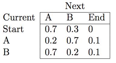 Hidden Markov Model and Naive Bayes relationship