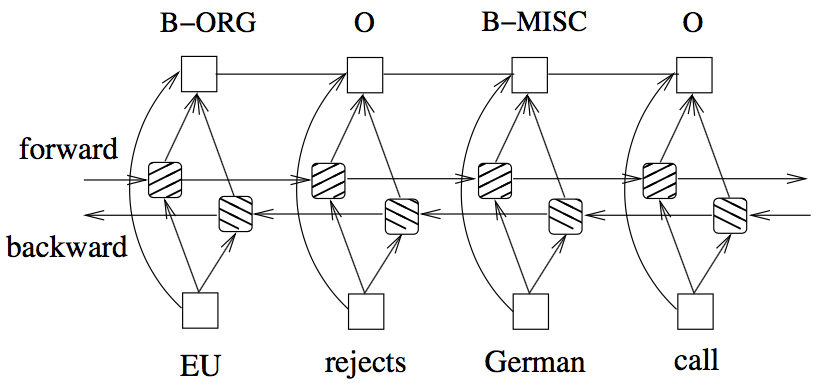 Named-Entity Recognition based on Neural Networks