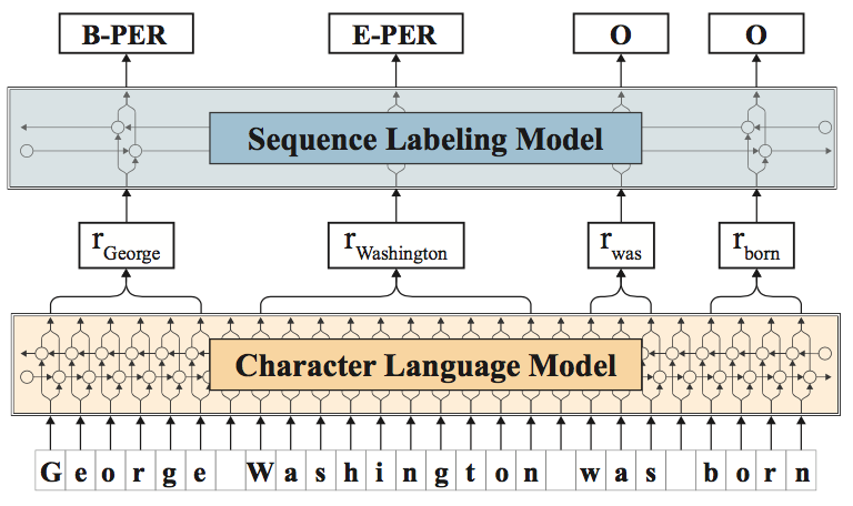Language Models and Contextualised Word Embeddings
