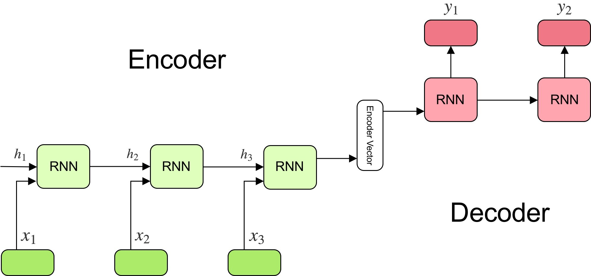 The Attention Mechanism In Natural Language Processing Seq2seq